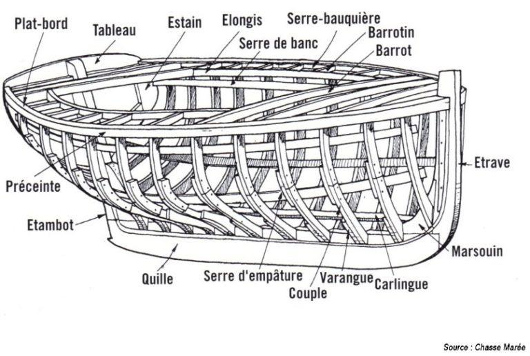 Squelette terme constuction marine