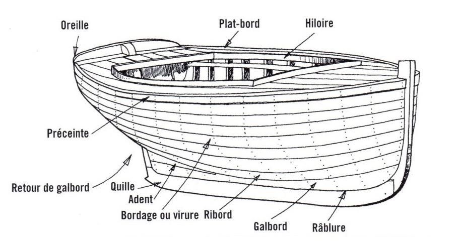 termes construction marine coque