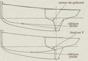 rablure